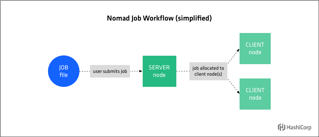 Diagram showing simplified Nomad job workflow.