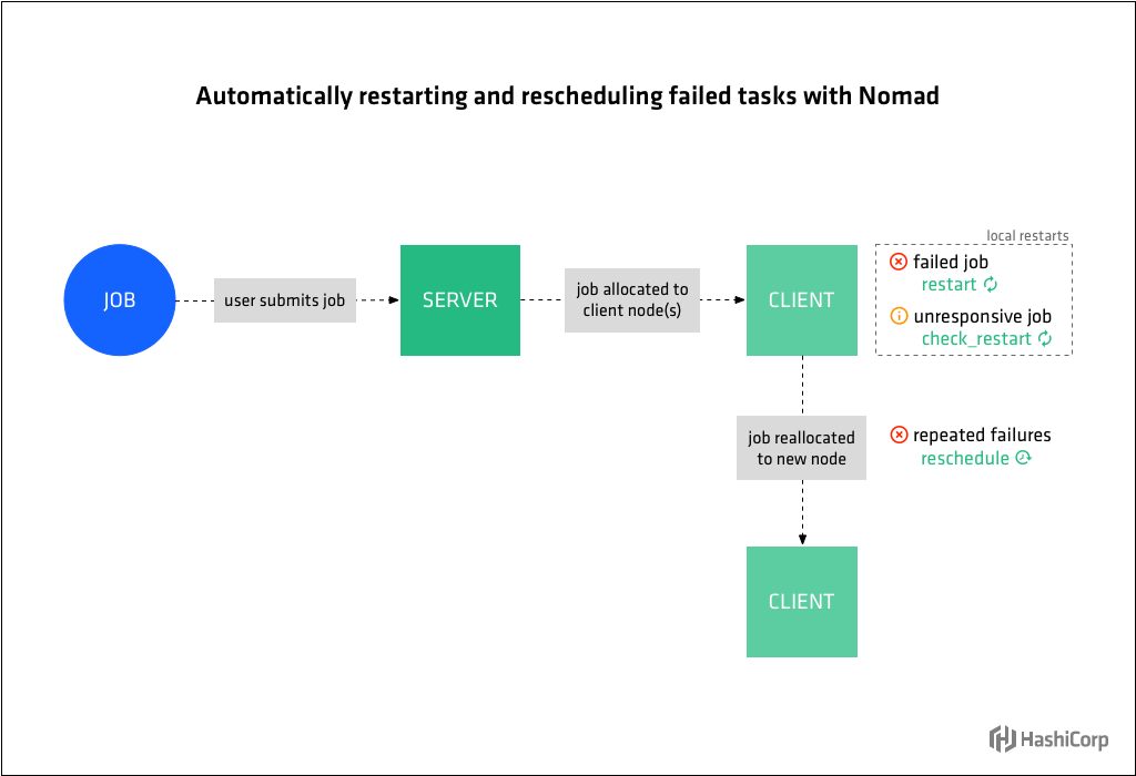 Diagram showing Nomad job workflow, local restarts, and rescheduling.