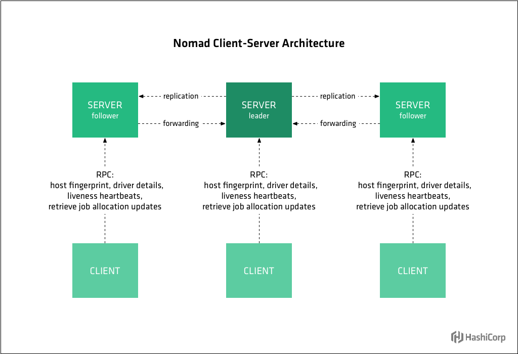 Diagram showing Nomad client-server architecture.