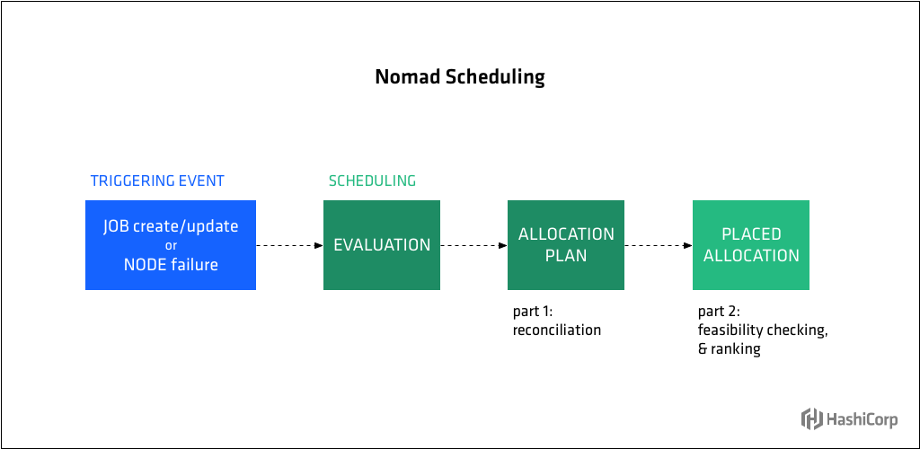 Diagram showing Nomad scheduling process.