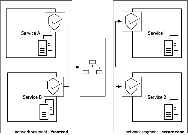 Network segmentation in modern environments