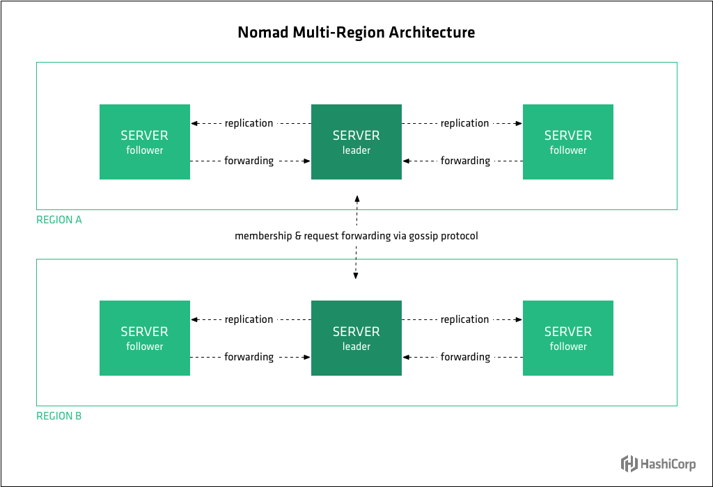 Diagram showing Nomad's Nomad Multi-Region Architecture design.