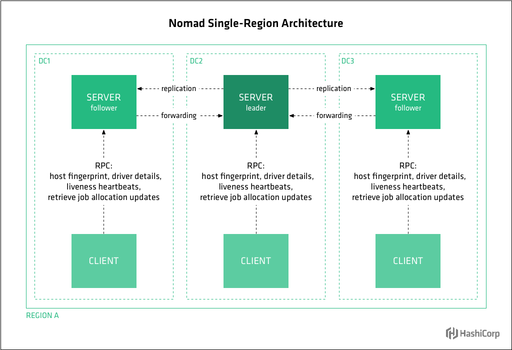 Diagram showing Nomad's Nomad Single-Region Architecture design.