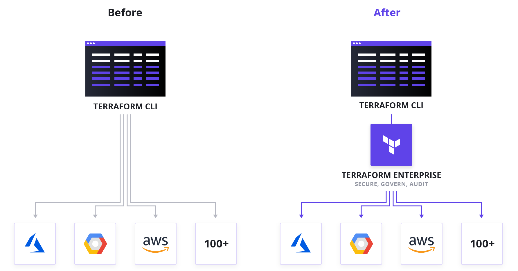 Terraform Collaboration for Everyone | Stack Over Cloud