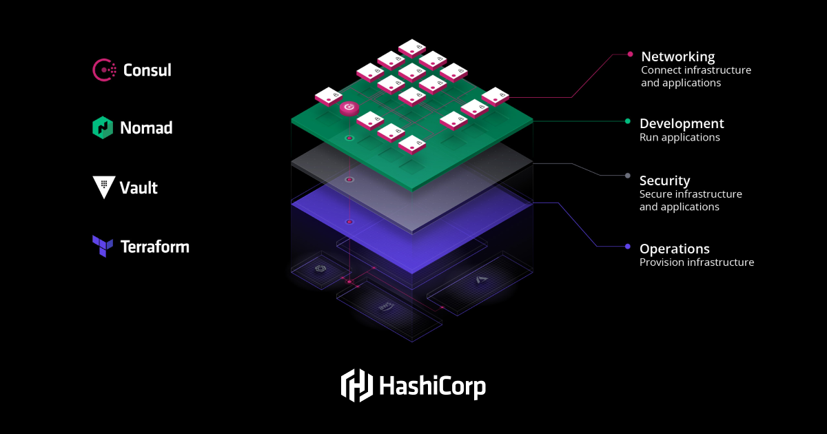 HashiCorp: Multi-Cloud Management, Security, Automation