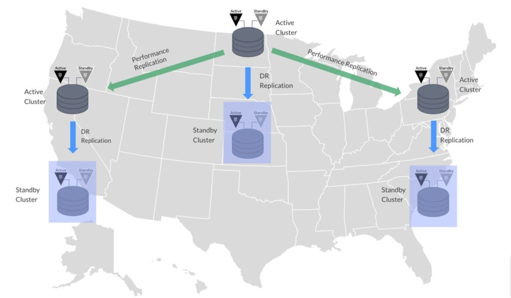 Illustration of Vault performance replication across geographically distributed data centers