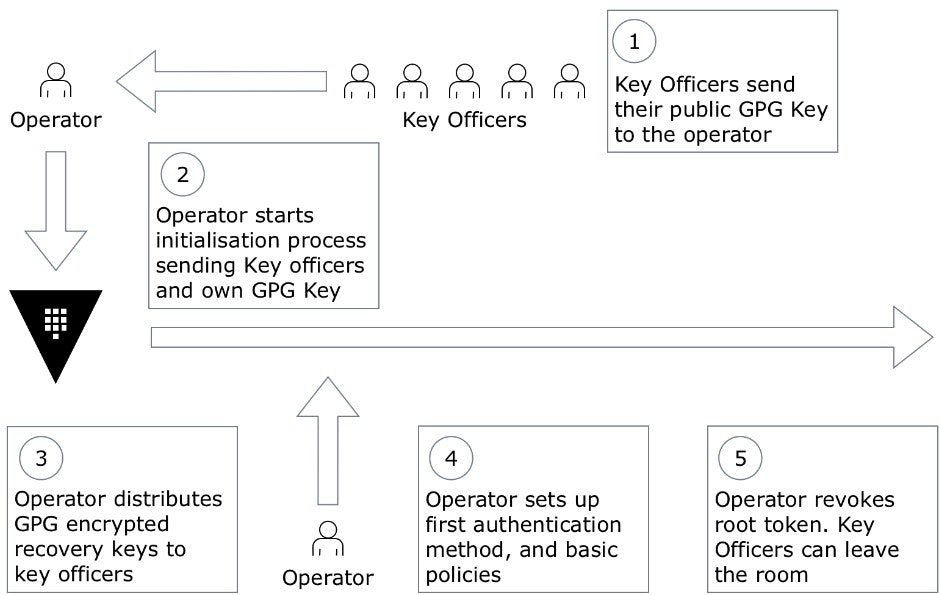 Vault initialization ceremony flowchart: 1. key officers send public GPG key to operator 2. operators starts initialization process sending key officers and own GPG key 3. operator distriutes GPG encrypted recovery keys to key officers 4. operator sets up first authentication method, and basic policies 5. operator revokes root token. key officers can leave the room