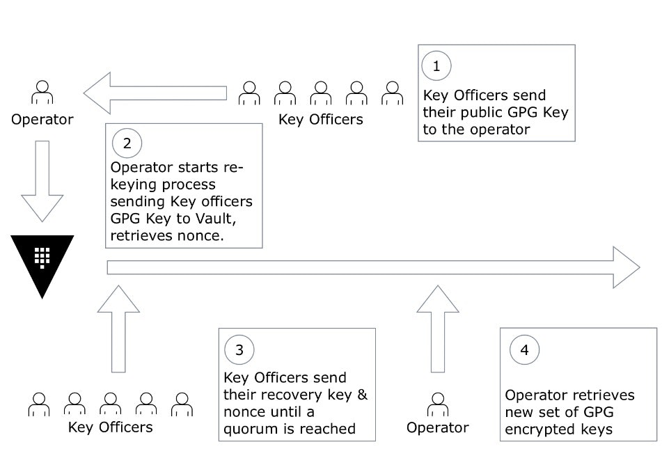 Master key rotation flowchart : 1. key officers send their public gpg key to the operator 2. operator starts re-keying process sending key officers gpg key to vault, retrieves, nonce. 3. key officers send their recovery key and nonce until a quorum is reached. 4. perator retrieves new set of gpg encrypted keys.