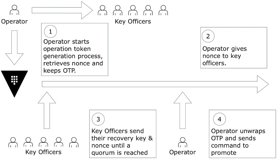 Vault DR Promotion flowchart: 1. Operator starts operation token generation process, retrieves nonce and keeps OTP. 2. Operator gives noce to key officers. 3. Key officers send their recovery key and nonce until a quorum is reached. 4. Operator unwraps OTP and sends command to promote.