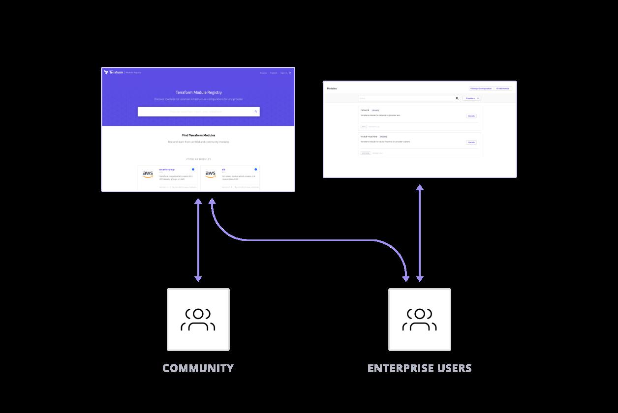 Module Registry