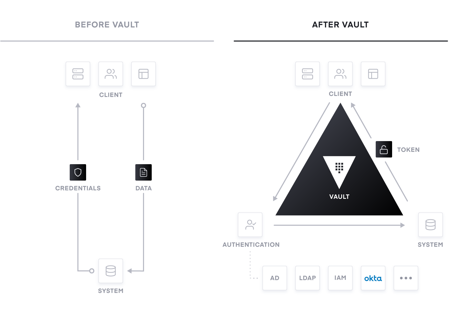 Figure 3: From traditional secrets management to modern service networking with Vault.
