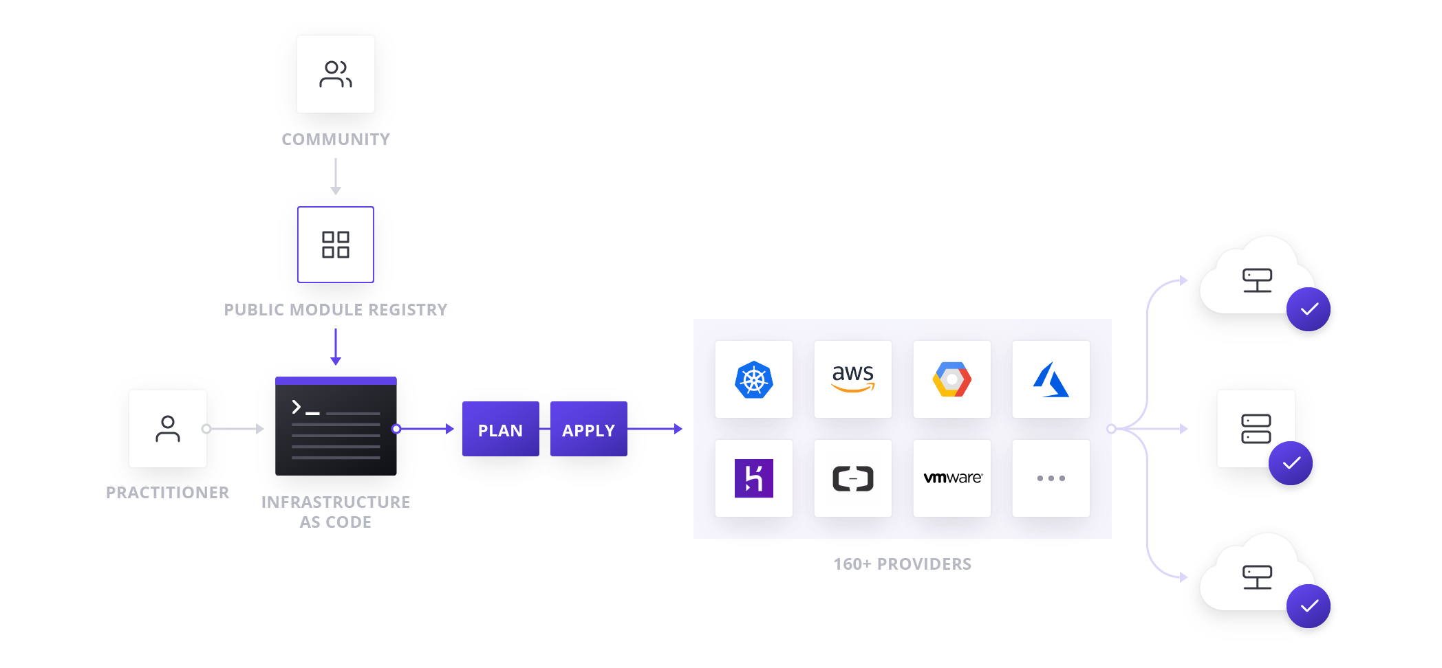 Operating Terraform for Multiple teams and Applications