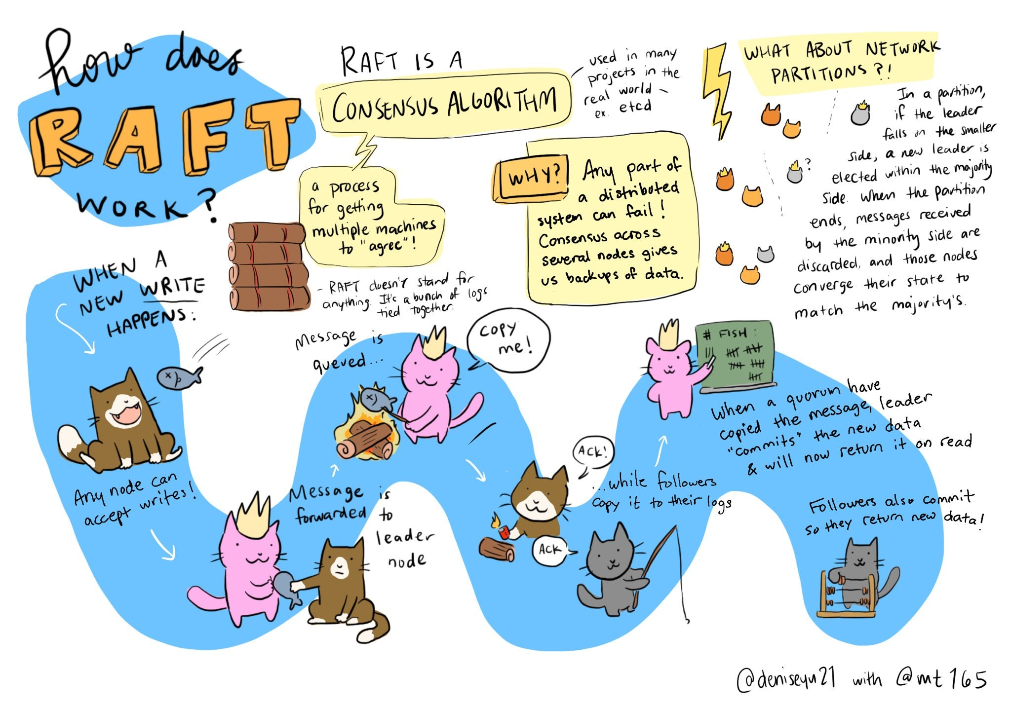 *An illustration of how the Raft protocol works.*