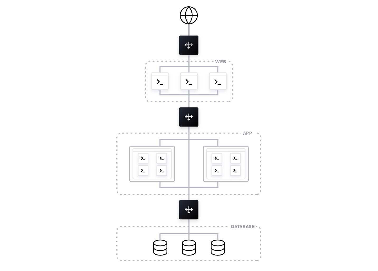 Figure 2: A static network topology with load balancers fronting the database, monolithic applications, and the web front-end.