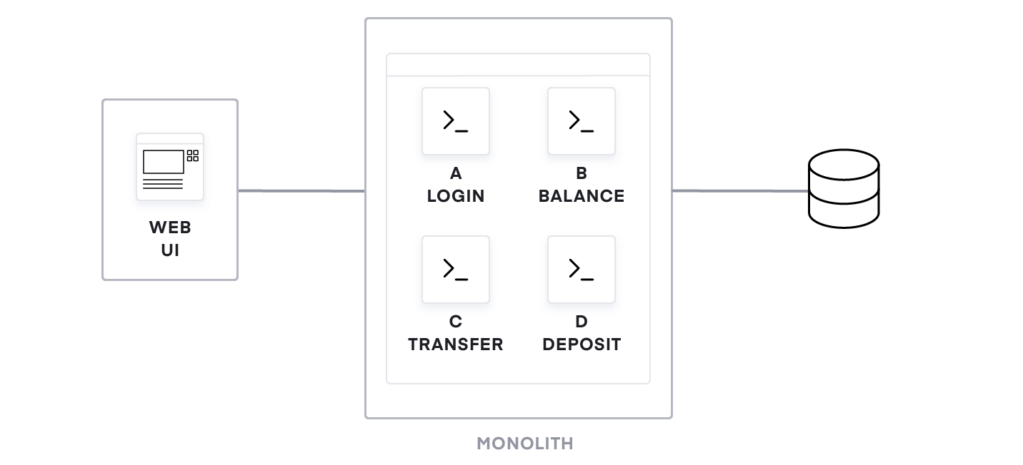 Figure 1: A monolithic banking application.
