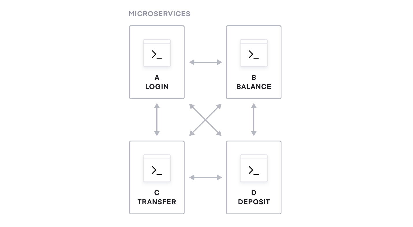 Figure 3: A microservices banking application.