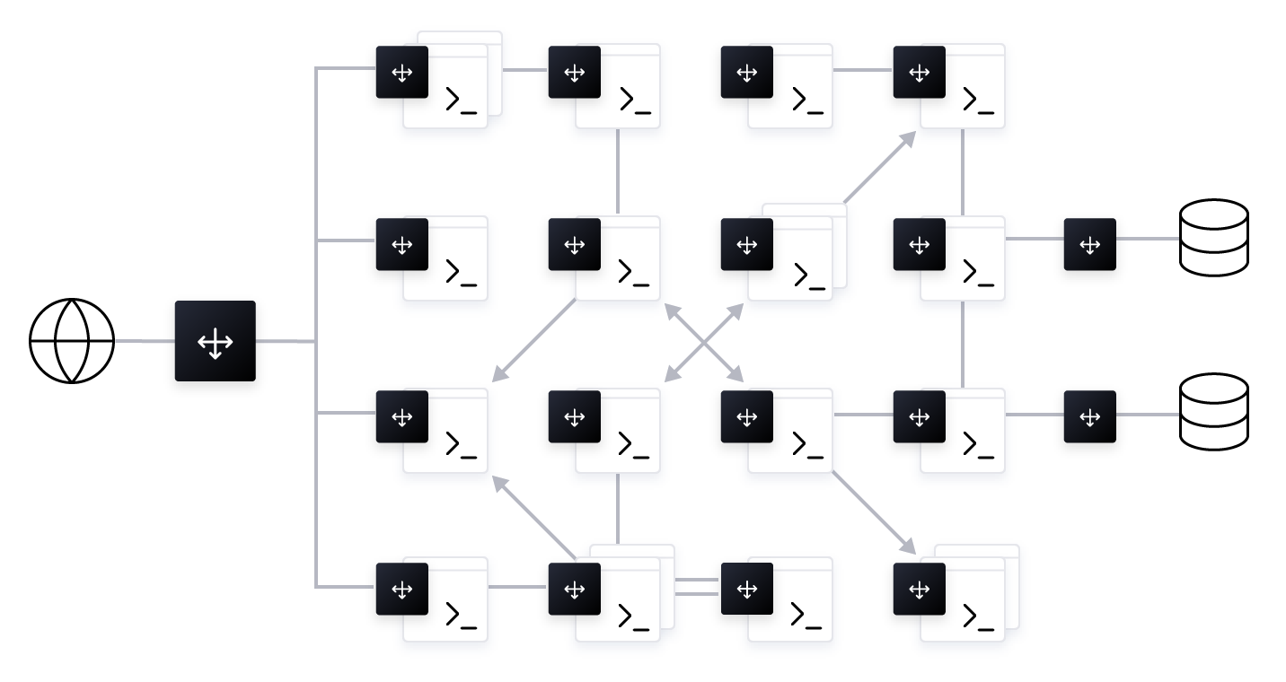 Figure 5: A theoretical dynamic network topology with each service fronted by load balancers.