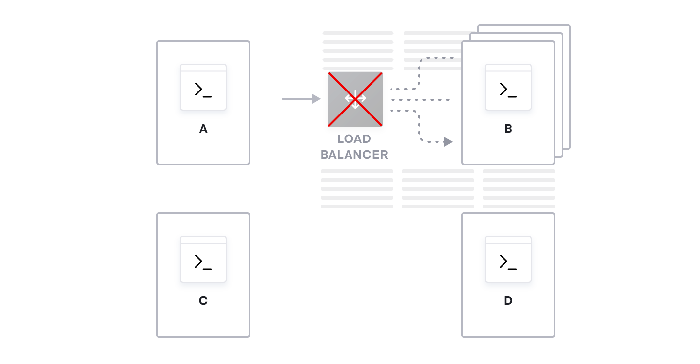 Figure 6: Despite service B's redundancy, if the only load balancer goes down, all instances of service B are unavailable.