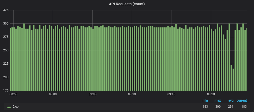 Resulting graph showing the number of requests and retries