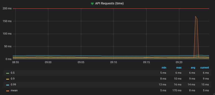 Resulting graph showing the request time quantiles