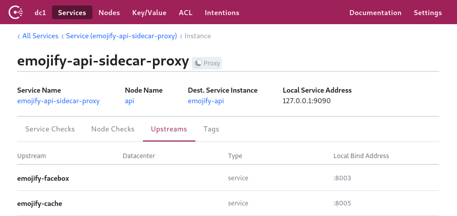 Envoy sidecar proxy with its upstream services