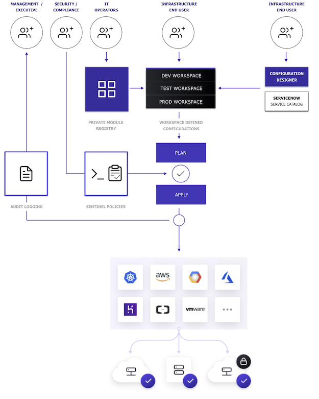 Terraform Enterprise Workflow