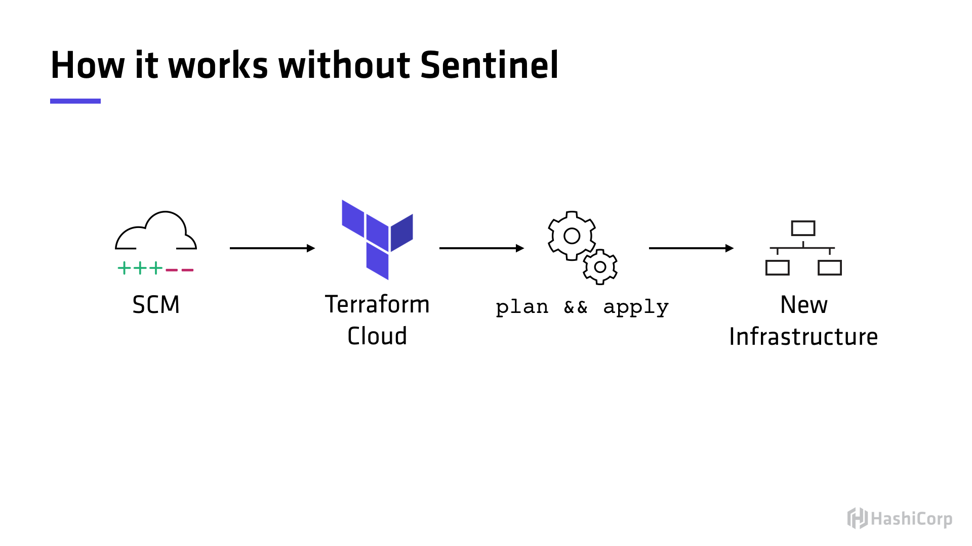 An example of a standard TFC workflow without Sentinel