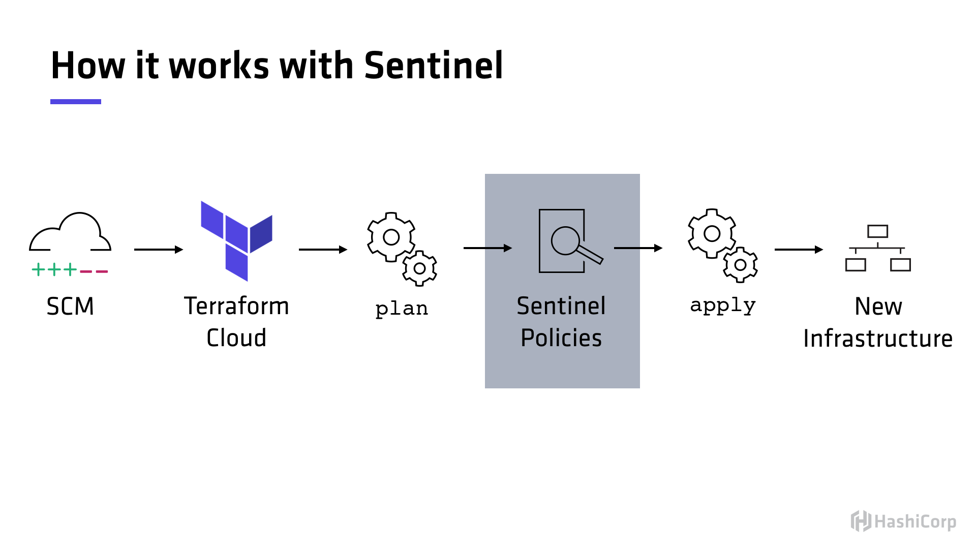 A workflow with Sentinel