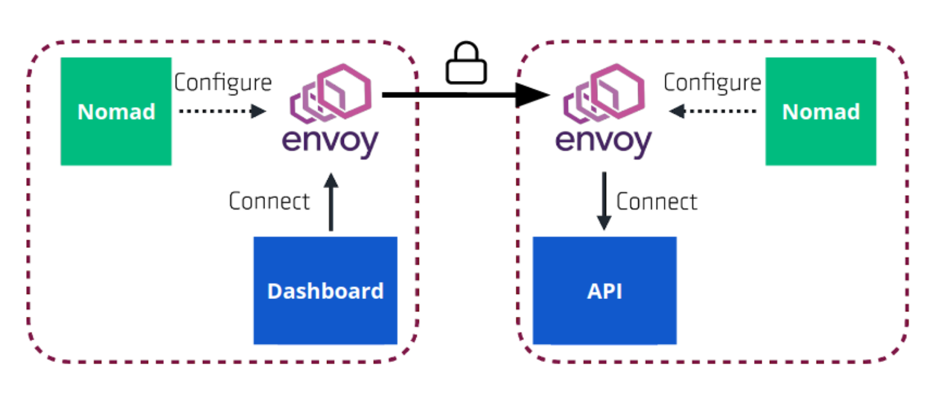 Consul Connect Integration in HashiCorp Nomad
