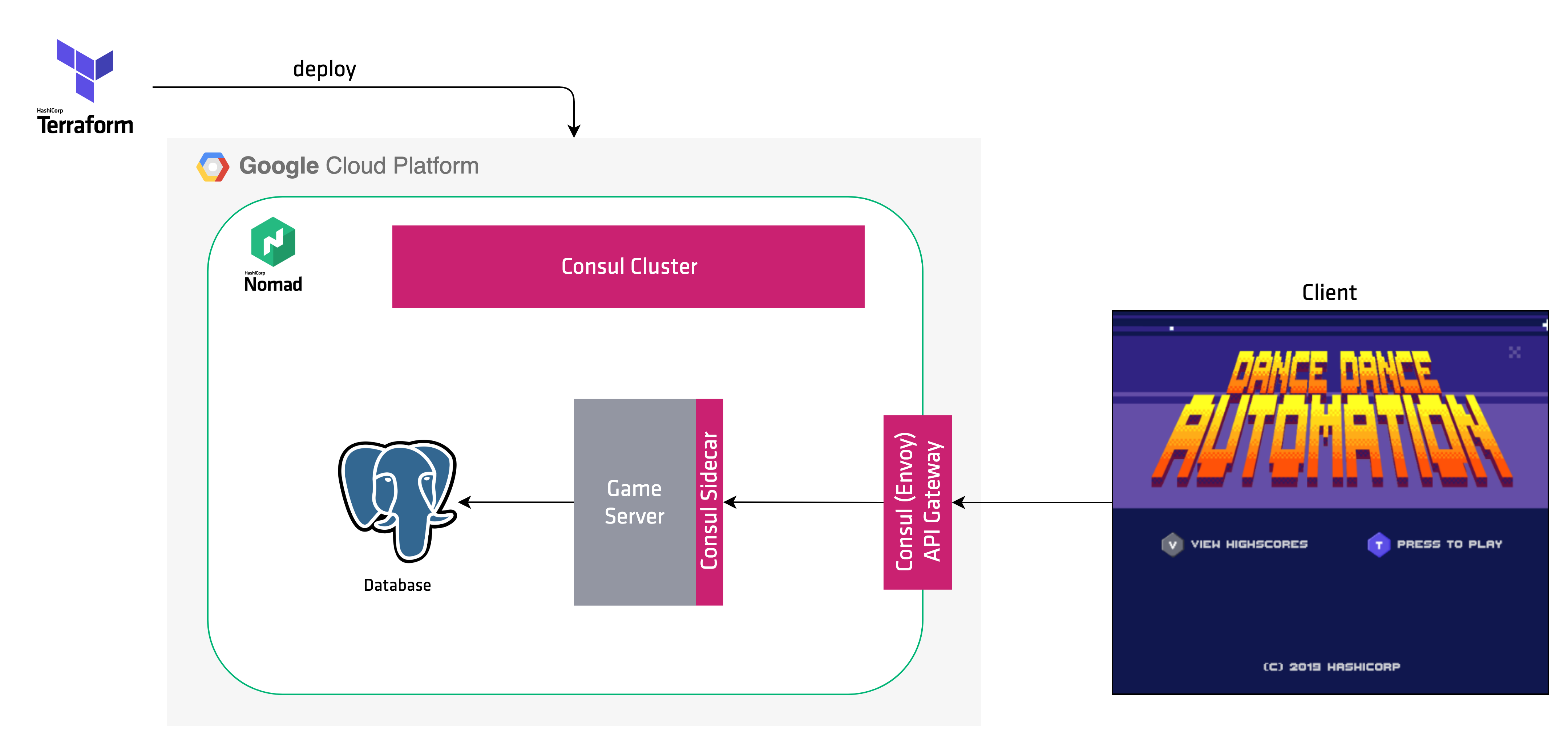 Architecture diagram with a database and Consul cluster on Google Cloud Platform