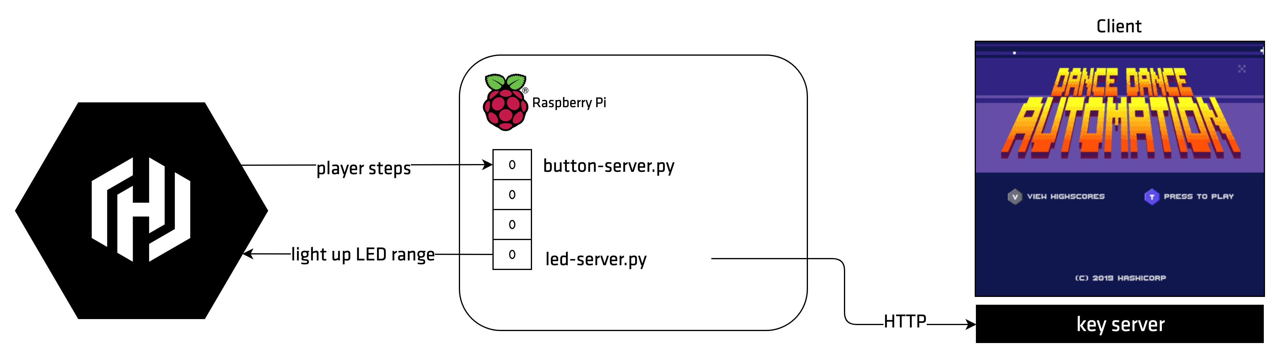 A diagram of a floor tile being pushed and trasmitting the signal to pins on a Raspberry Pi