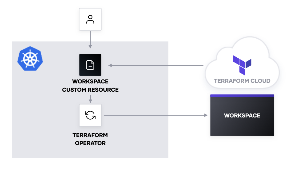 Diagram of workspace creation workflow