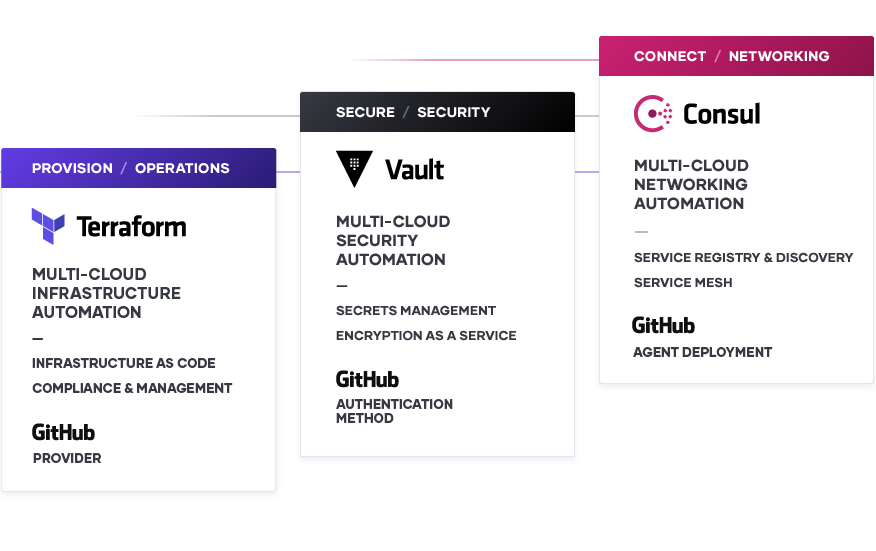 The Cloud Operating Model with GitHub