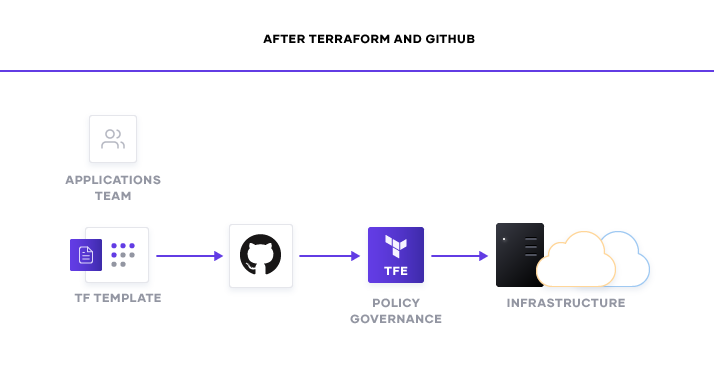 Before and after Terraform and GitHub