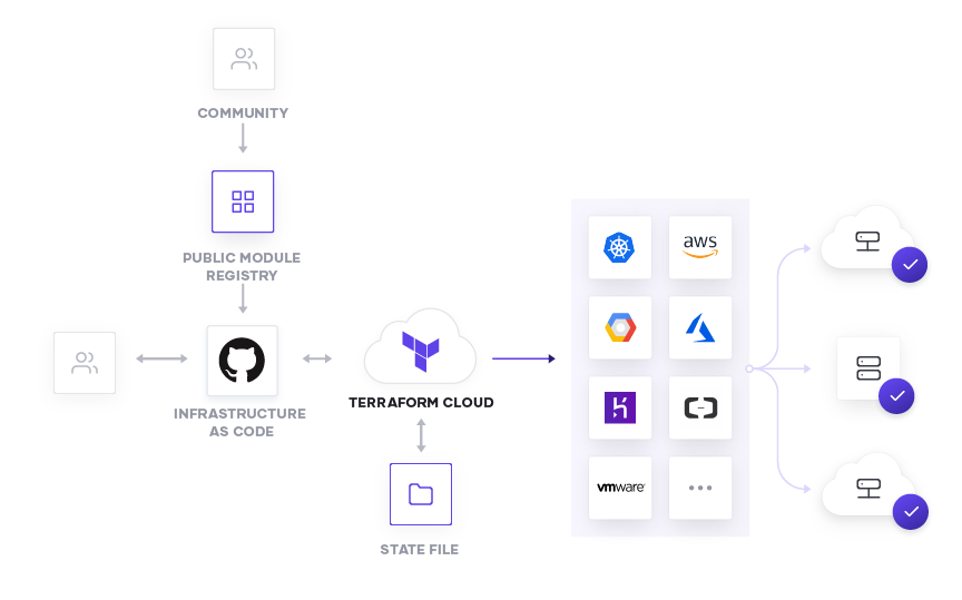 How it works: Terraform and GitHub
