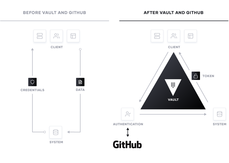 Before and after Vault and GitHub