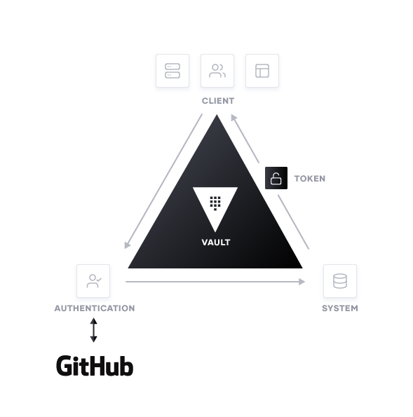 How it works: Using the GitHub auth method