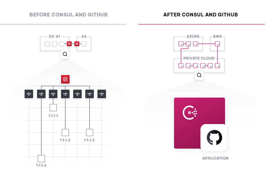 Before and after Consul and GitHub