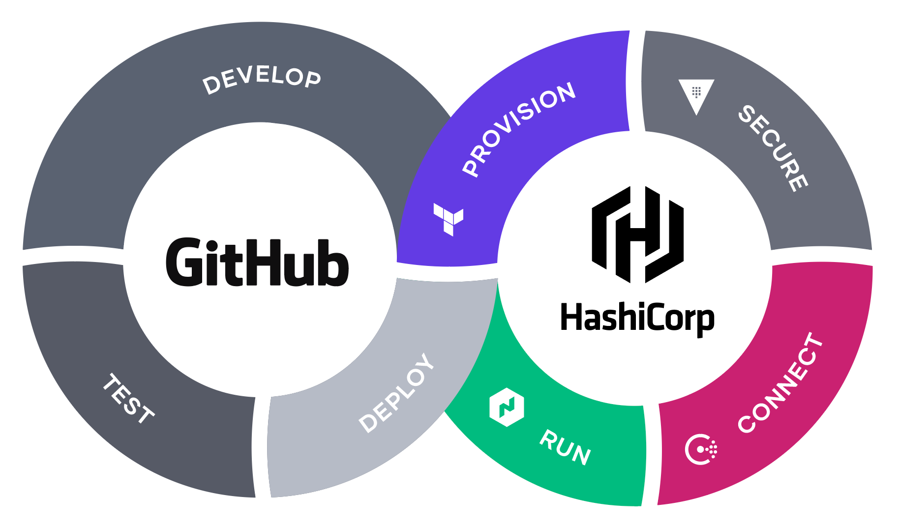 The GitHub and HashiCorp CI/CD Workflow
