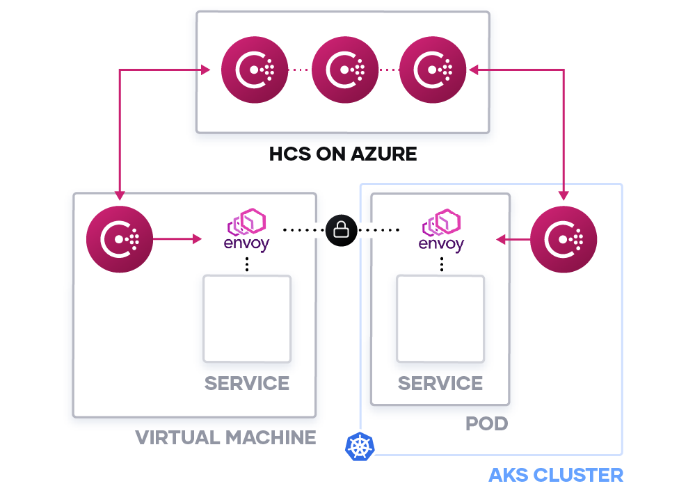 Service mesh with VMs and AKS diagram using HashiCorp Consul Service