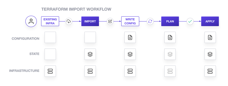 Terraform import workflow