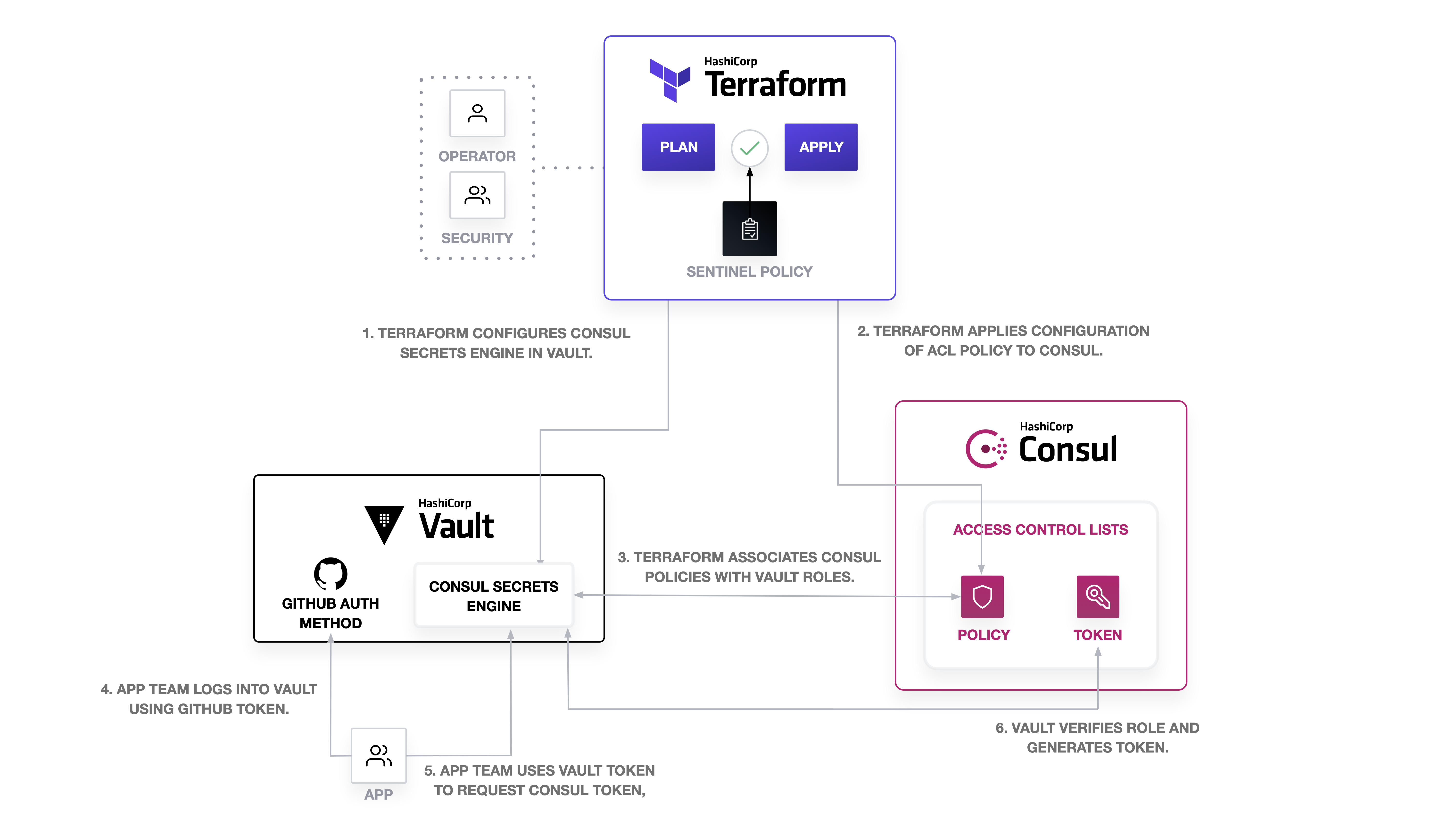 Workflow for Automating Consul ACLs with Terraform and Vault