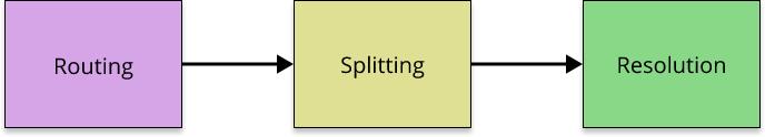 Routing splitting resolution