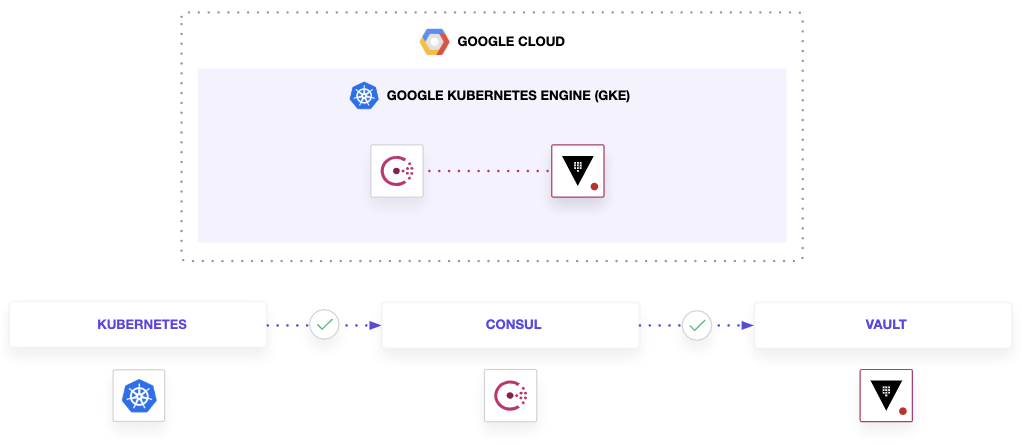 Diagram showing Google Kubernetes Engine (GKE) interaction with Consul and Vault.