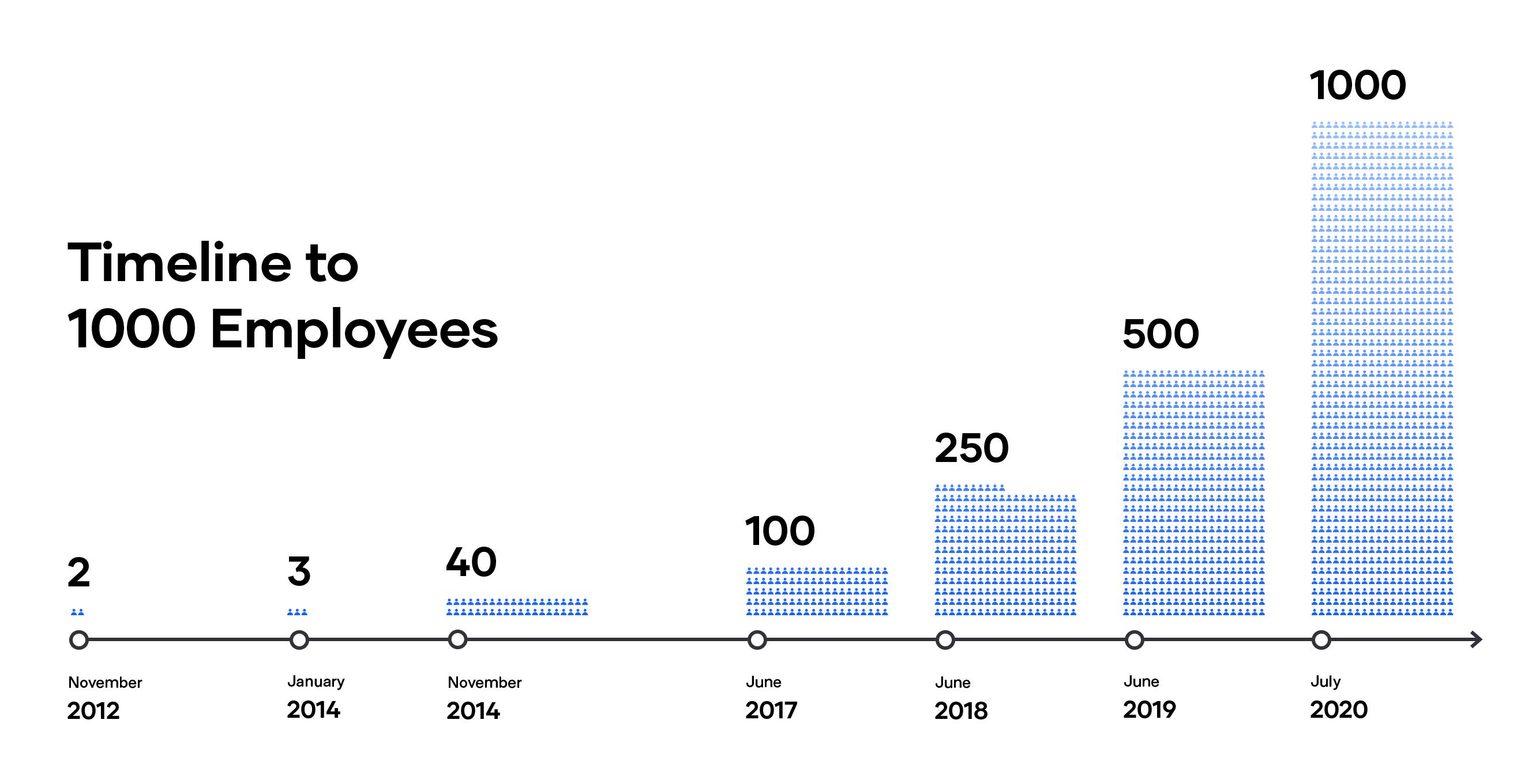 Timeline of HashiCorp employee headcount growth