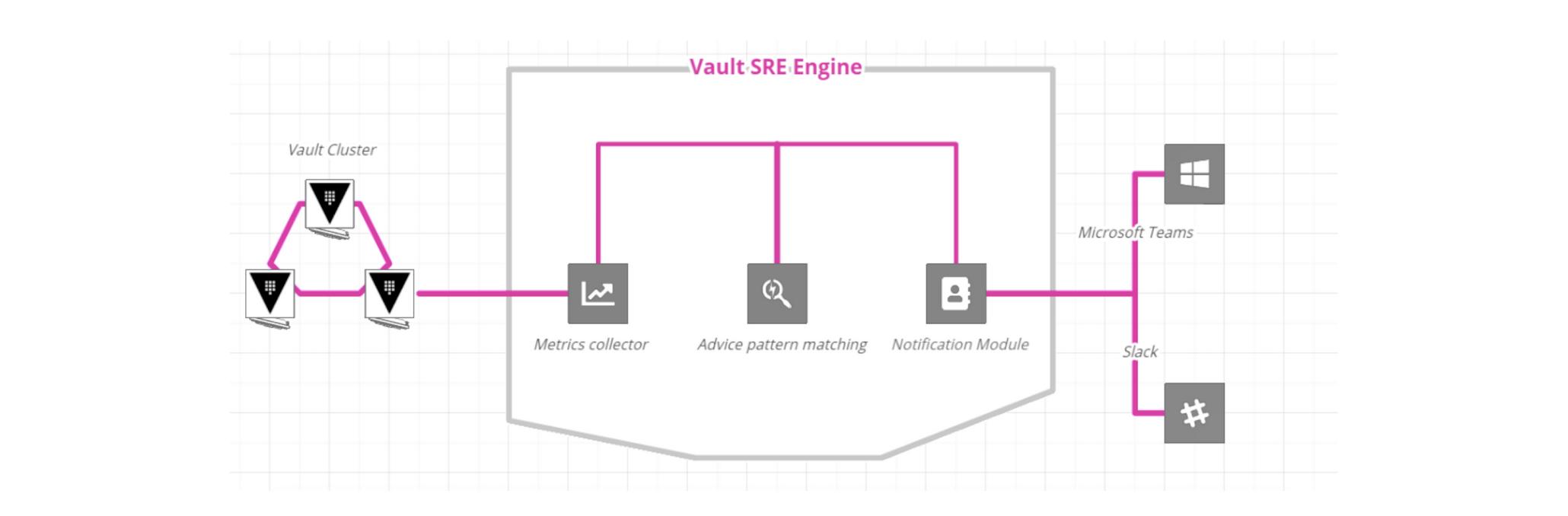 Vault SRE Engine Architecture