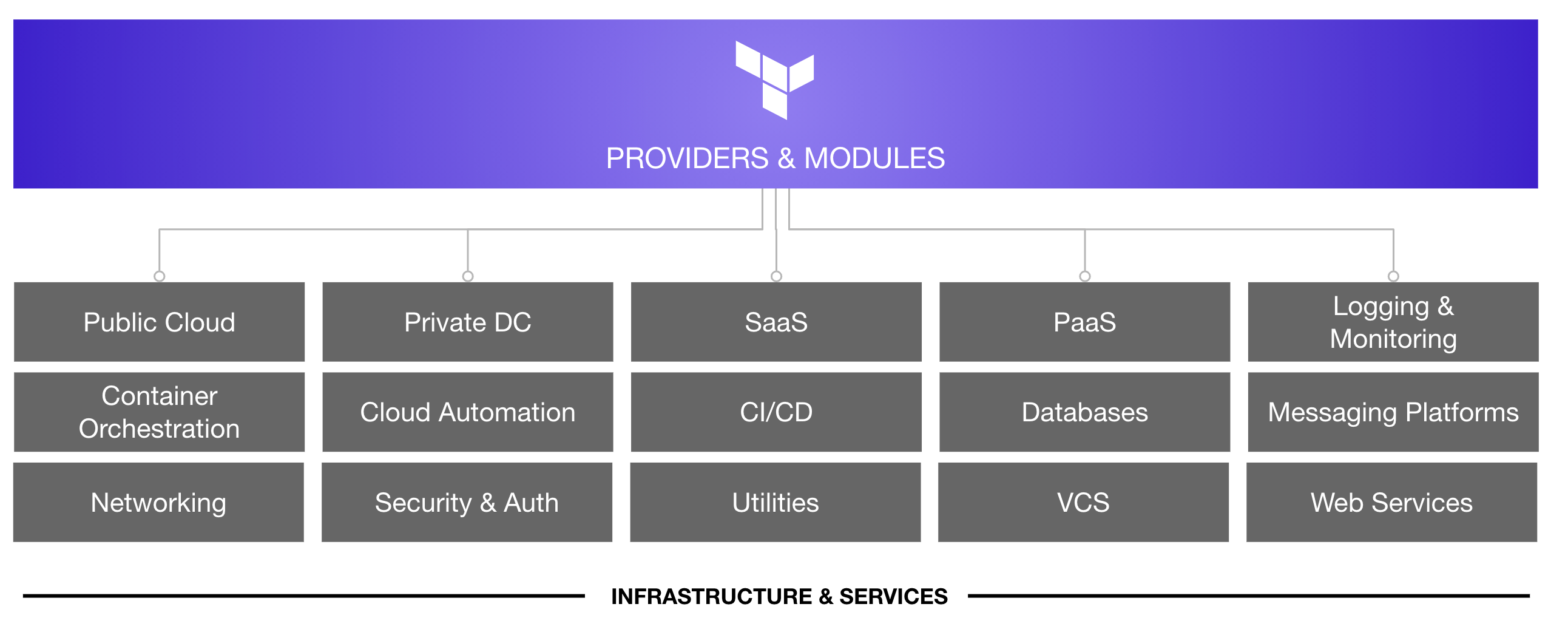 Terraform provider and module categories