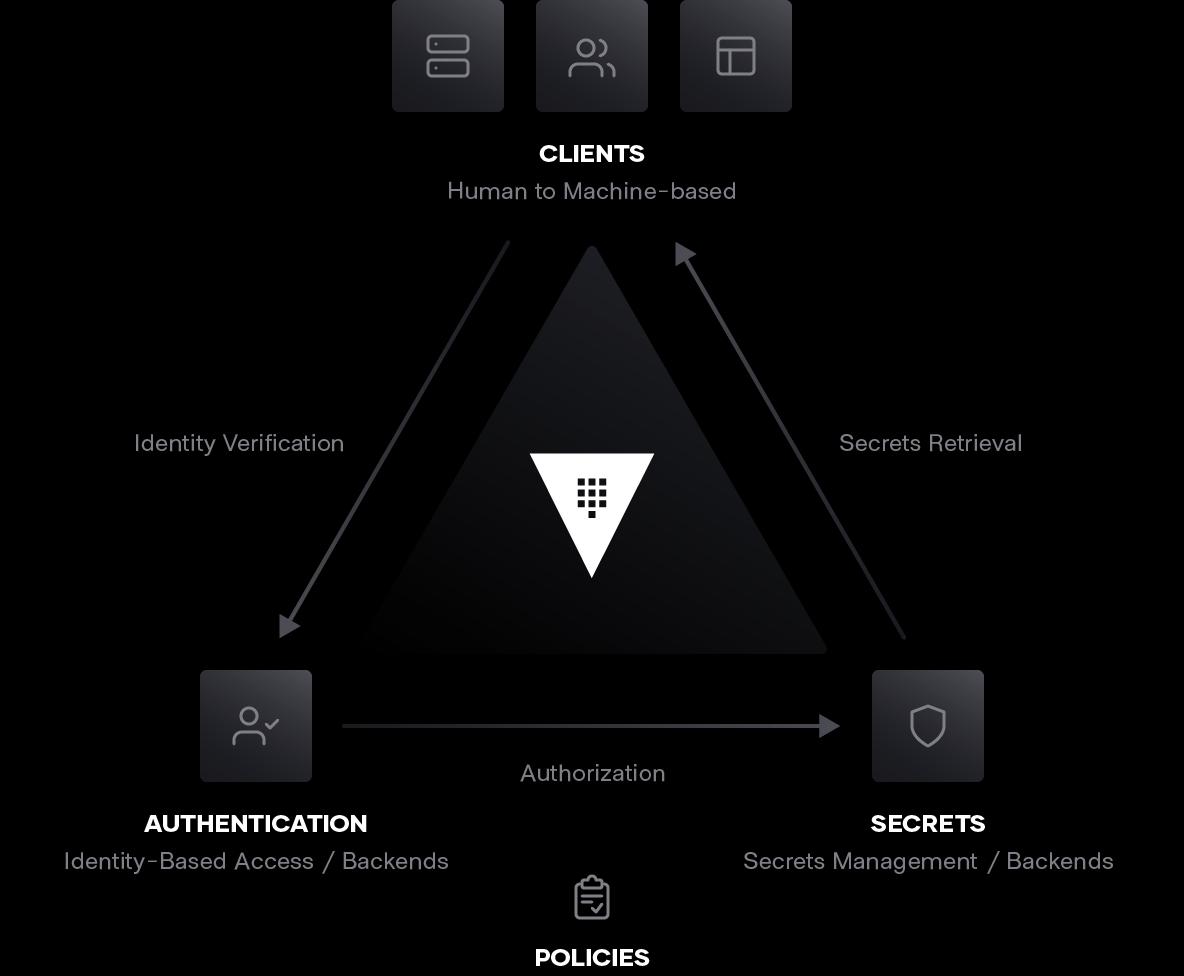 Authentication, Clients, Secrets triangle chart