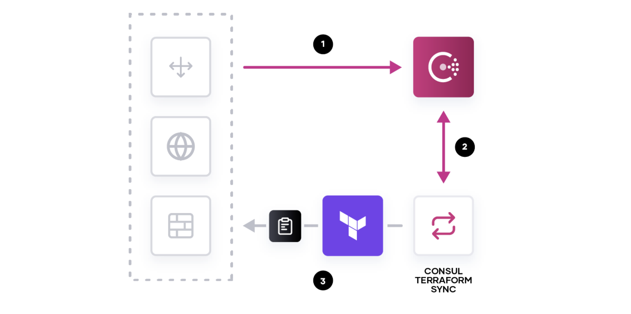 Illustration of the interaction between the Consul, Consul Terraform Sync, and the underlying network infrastructure devices
