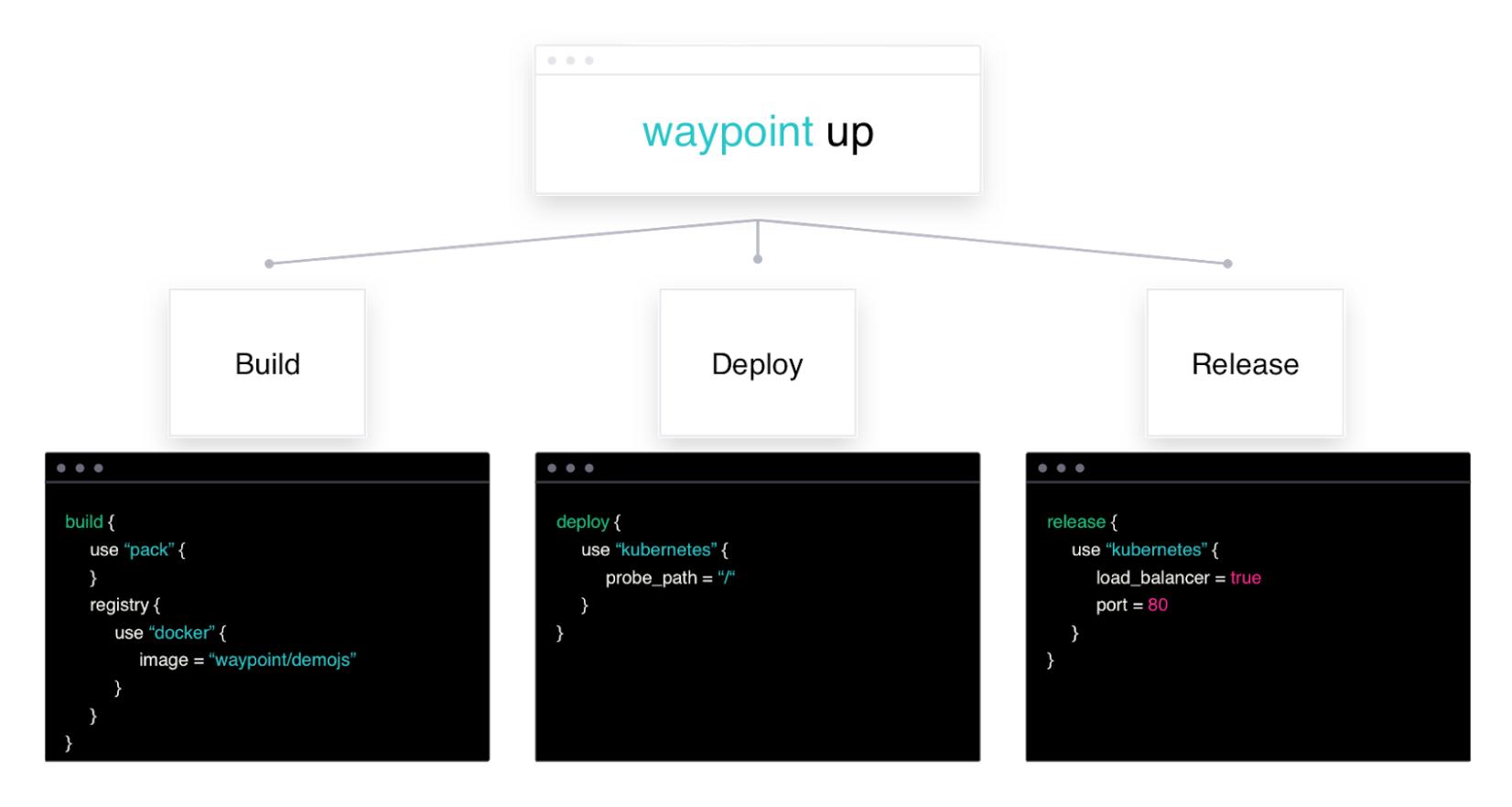 waypoint up workflow